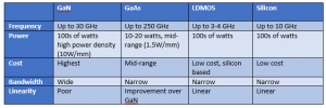 Semiconductor Technology Performance Comparison